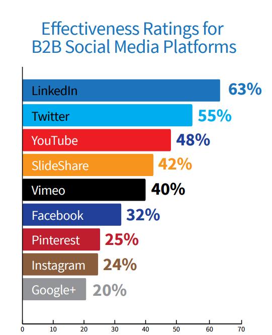 B2B Social Media Marketing Strategy In 2020