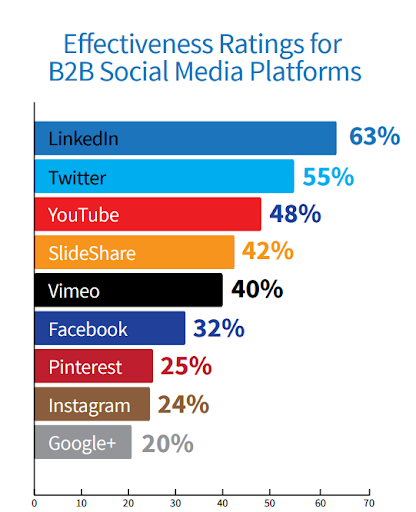 b2b social media strategy infographic