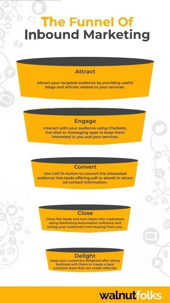 inbound marketing plan for business