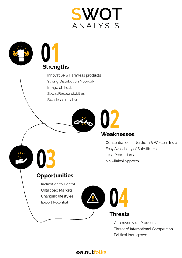 swot analysis infographic of patanjali