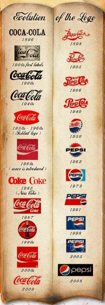 coke vs pepsi brand positioning