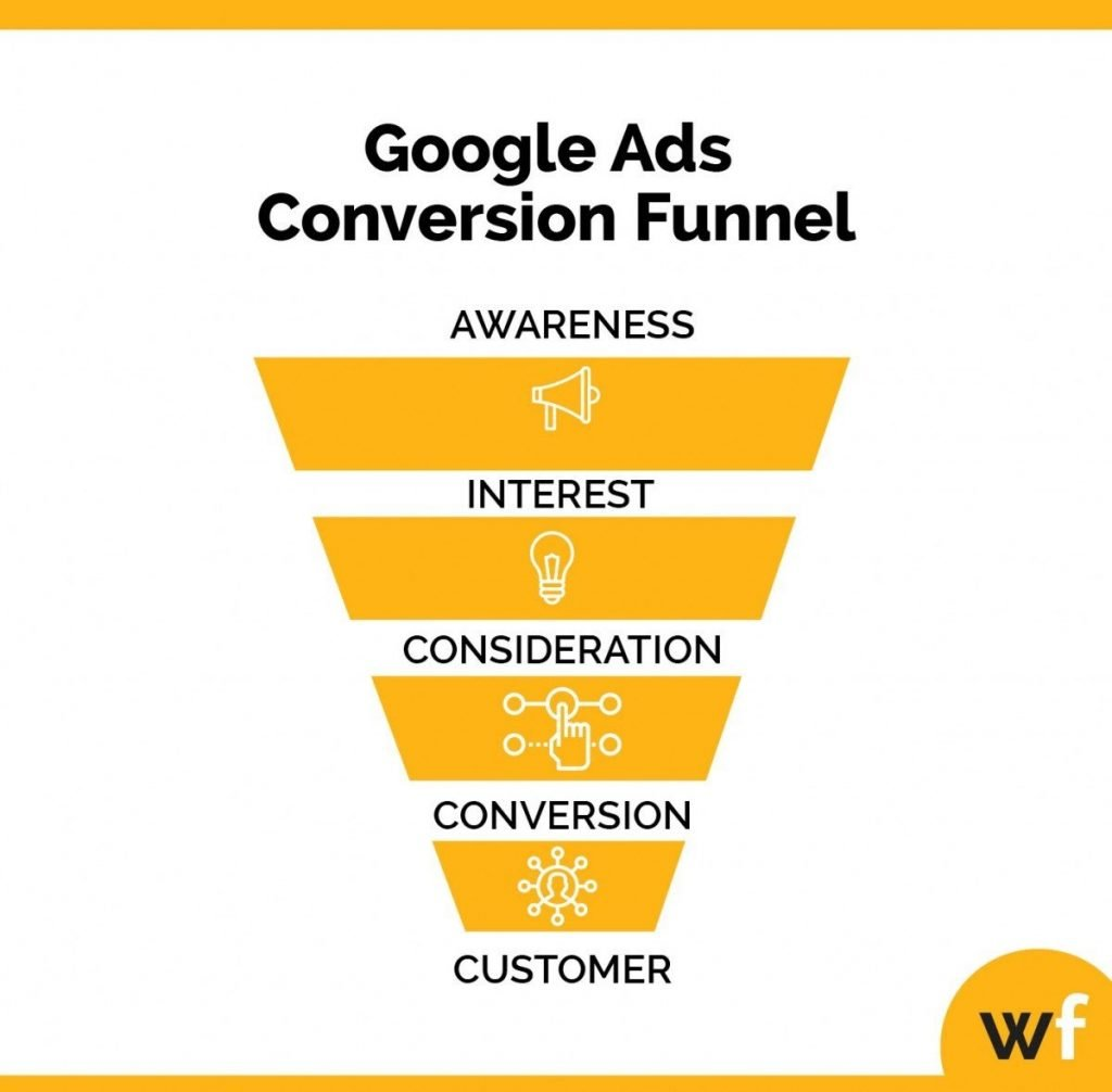 google ads conversion funnel