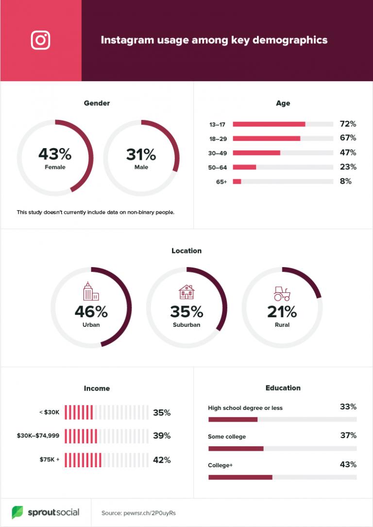 top social media platforms for gen z