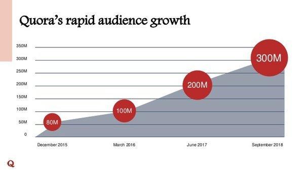 top social media platforms in 2020