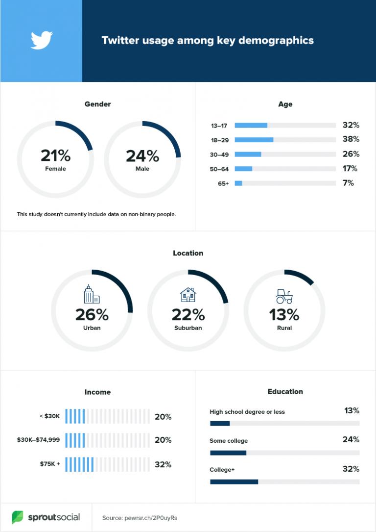 top social media platforms for advertising