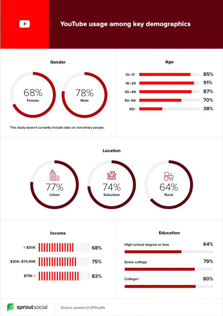 top social media platforms for marketing